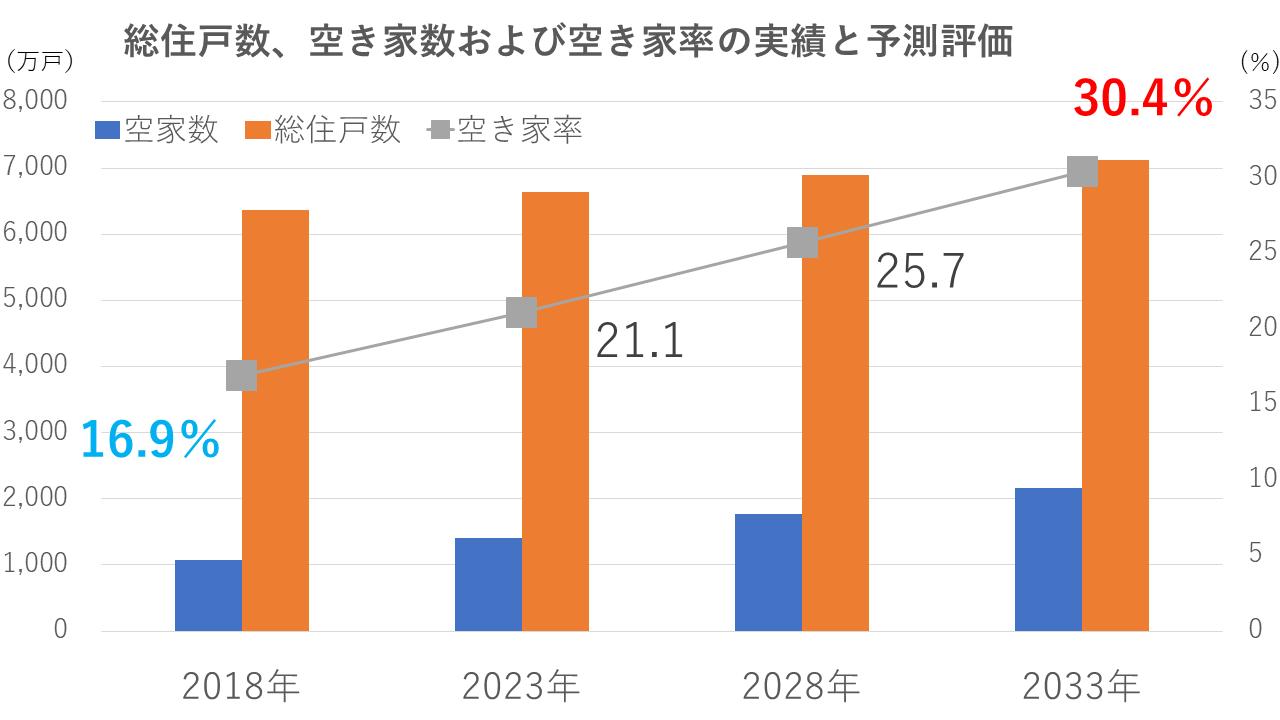 空家数の将来予測(野村総研)
